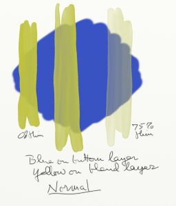 Figure 13 No Blend Mode Left to right strokes: O% to 75% Thinners Caption: Blue on Bottom layer, yellow on blend layer, using normal (no) blend mode.