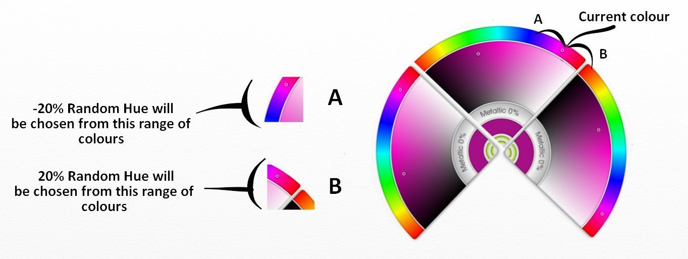 random hue color wheel negative positive values